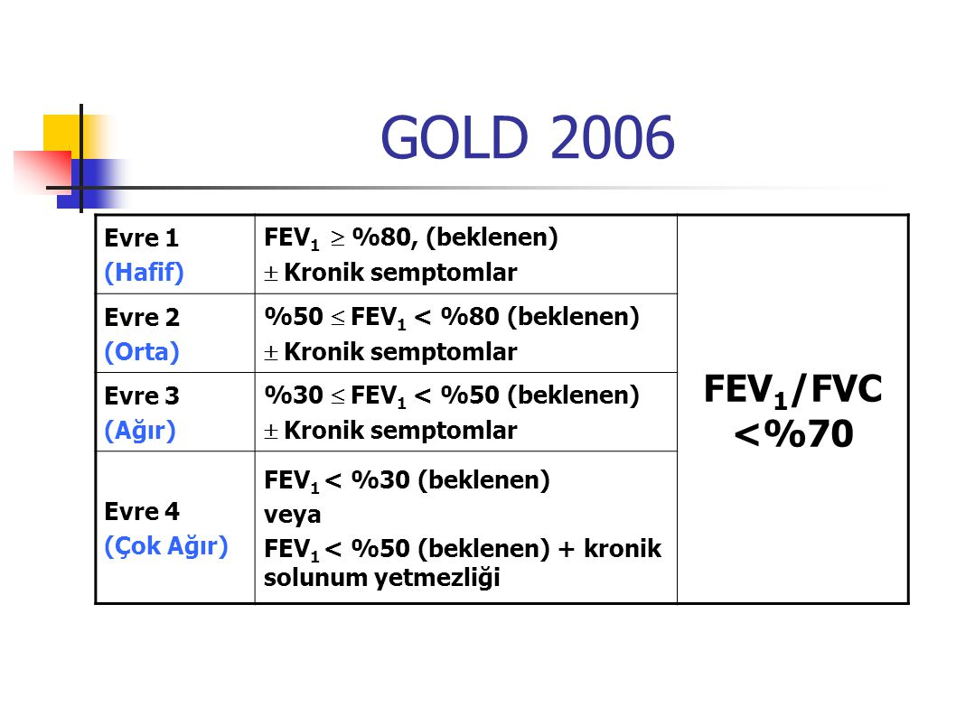 GOLD 2006 FEV1/FVC <%70 Evre 1 (Hafif) FEV1  %80, (beklenen)