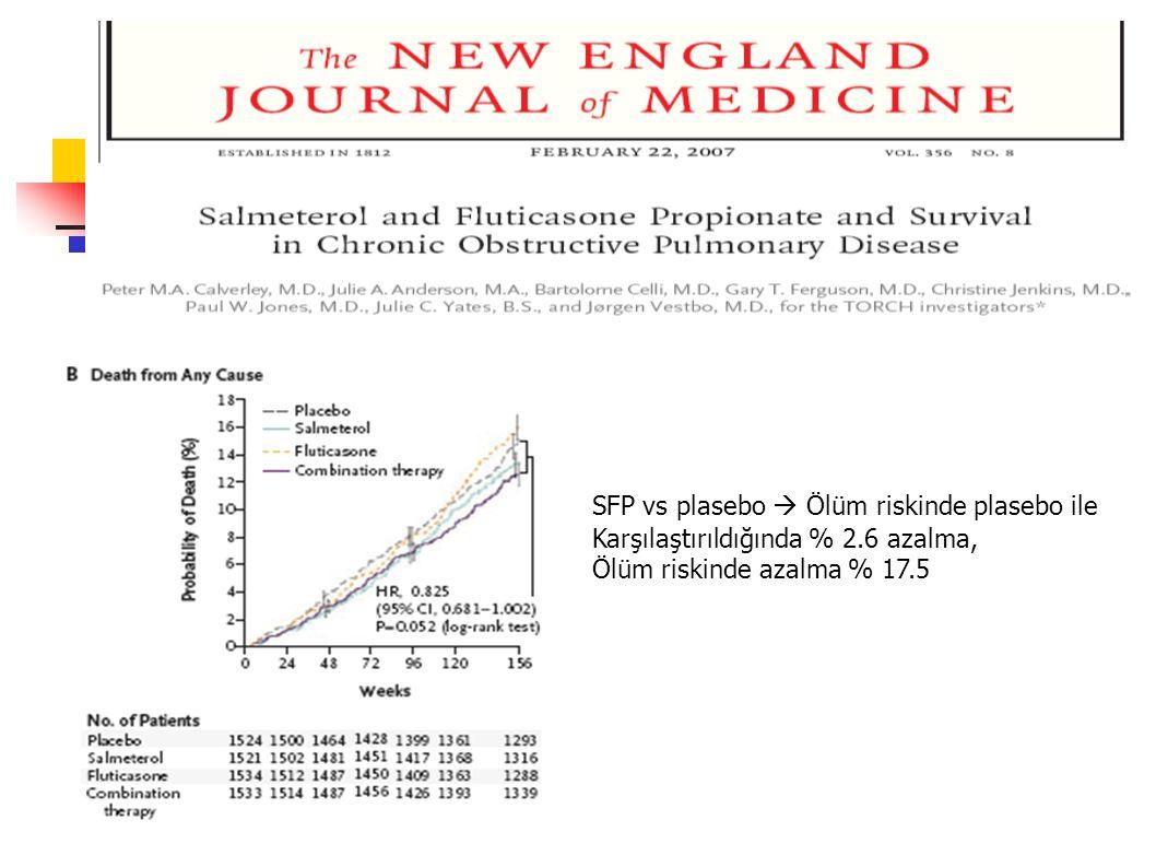 SFP vs plasebo  Ölüm riskinde plasebo ile