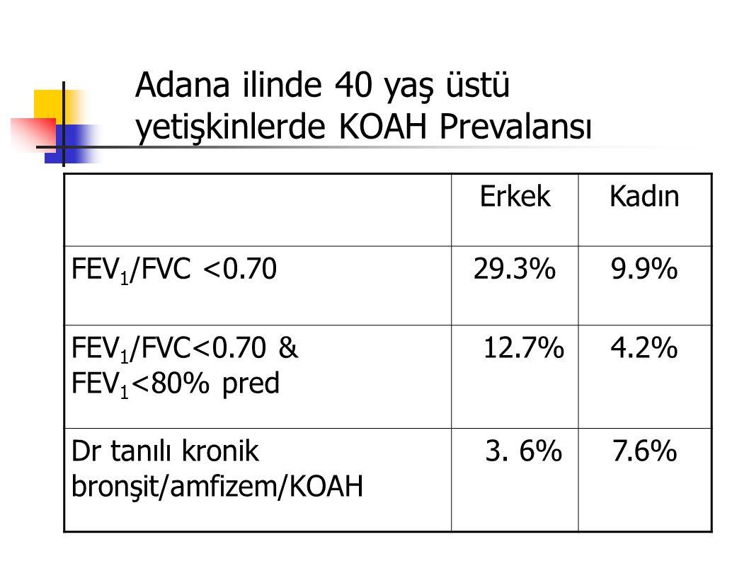 Adana ilinde 40 yaş üstü yetişkinlerde KOAH Prevalansı