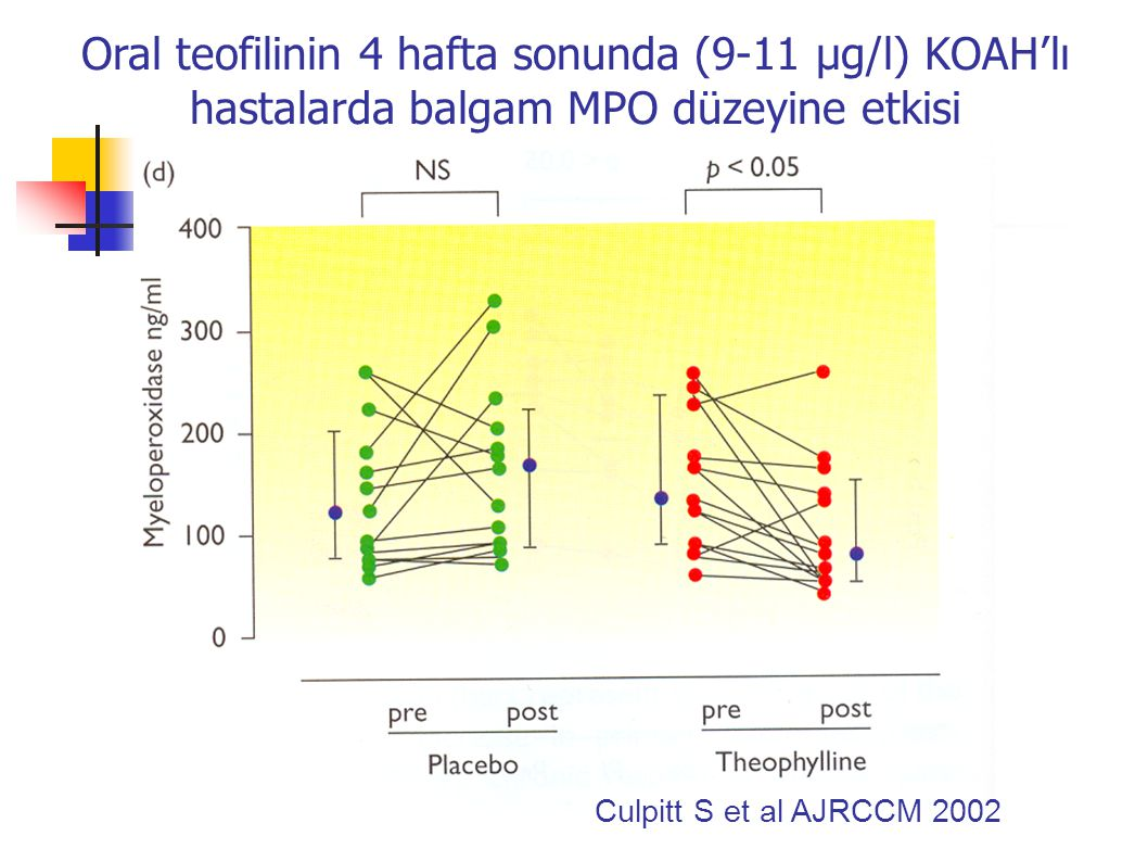 Oral teofilinin 4 hafta sonunda (9-11 µg/l) KOAH'lı hastalarda balgam MPO düzeyine etkisi