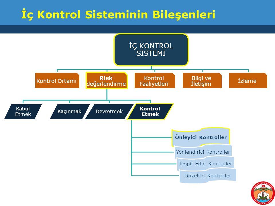 İç Kontrol Sisteminin Bileşenleri