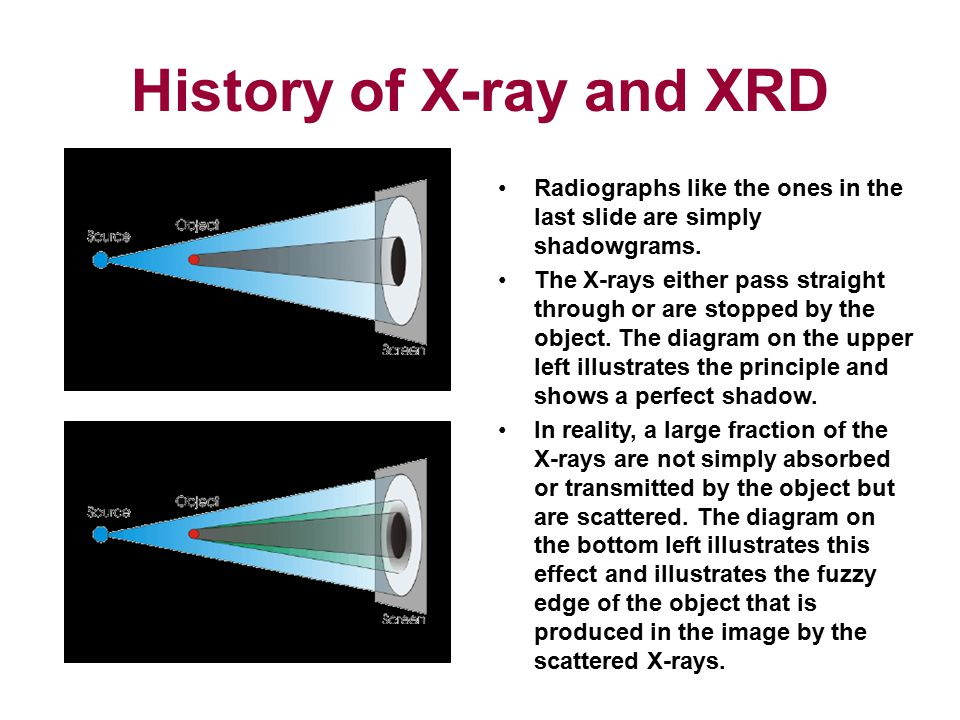 History of X-ray and XRD