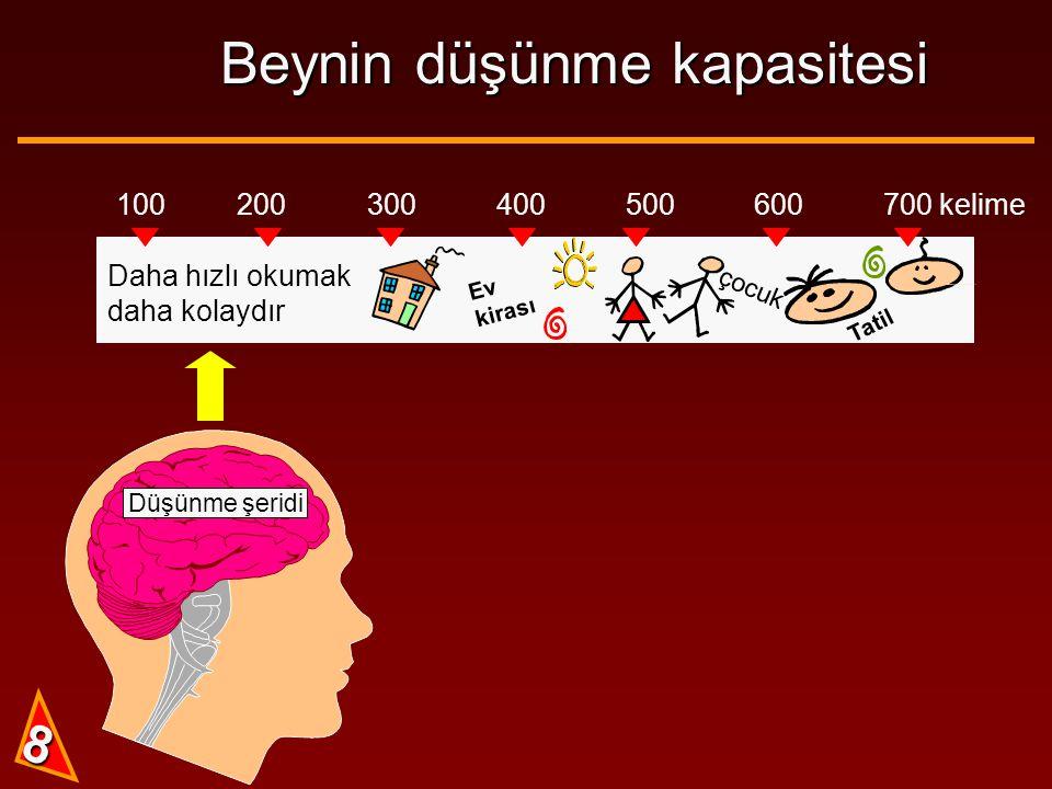 Beynin düşünme kapasitesi