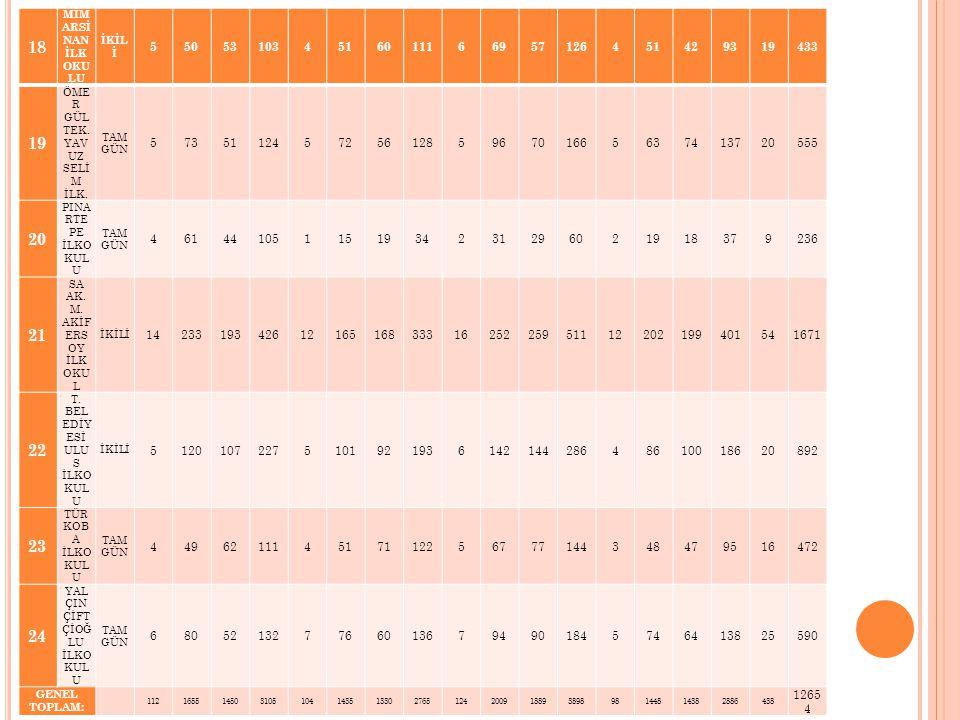 18 MİMARSİNAN İLKOKULU. İKİLİ. 5. 50. 53. 103. 4. 51. 60. 111. 6. 69. 57. 126. 42. 93.