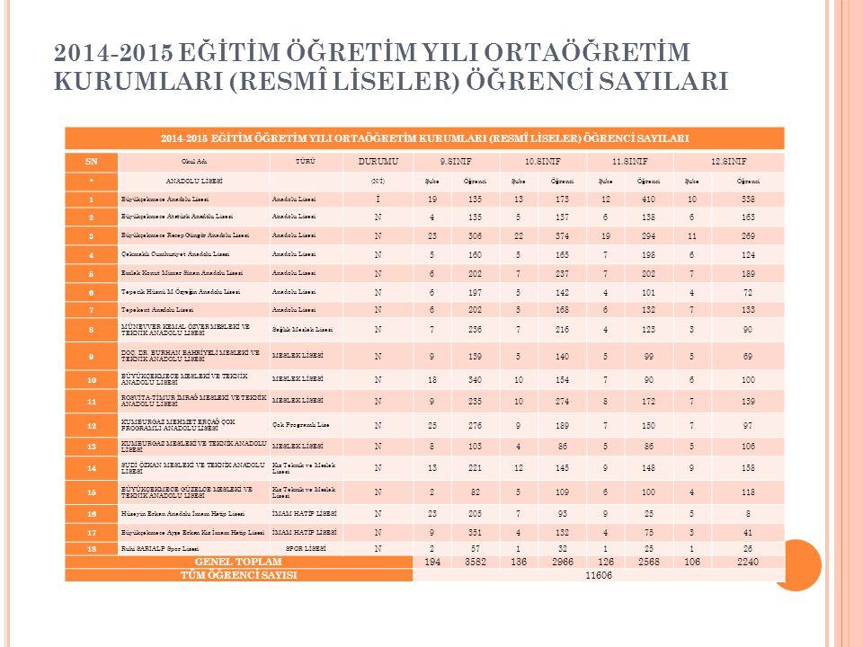 2014-2015 EĞİTİM ÖĞRETİM YILI ORTAÖĞRETİM KURUMLARI (RESMÎ LİSELER) ÖĞRENCİ SAYILARI