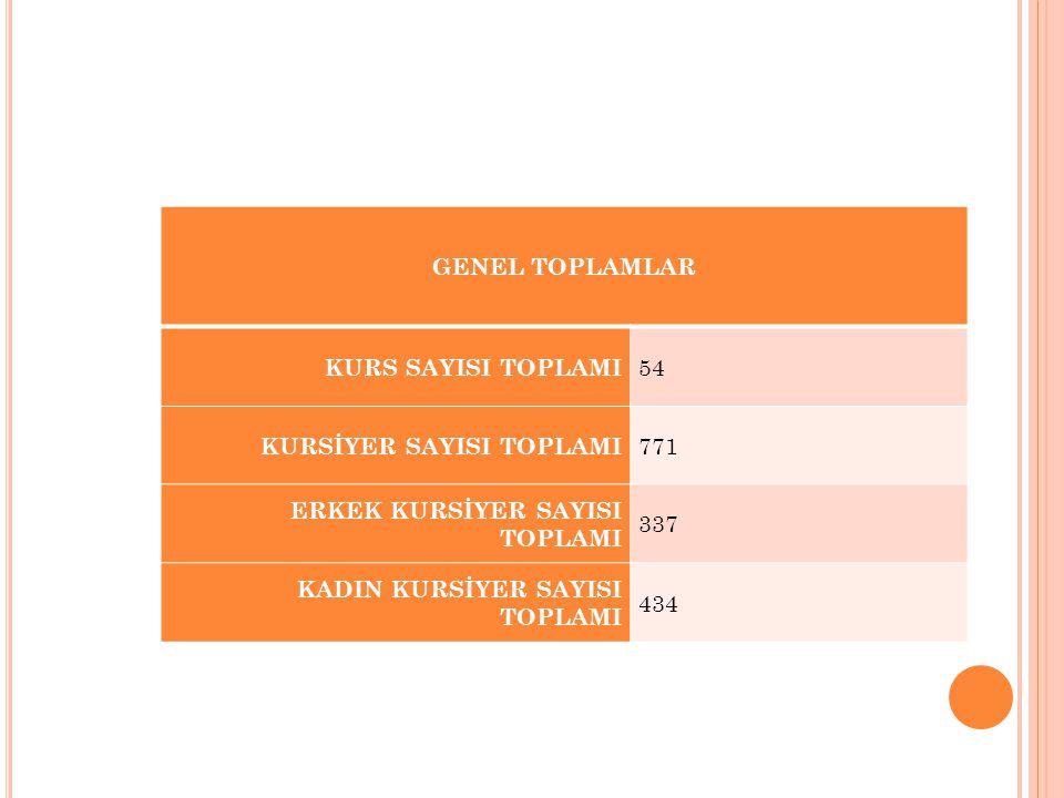 GENEL TOPLAMLAR KURS SAYISI TOPLAMI. 54. KURSİYER SAYISI TOPLAMI. 771. ERKEK KURSİYER SAYISI TOPLAMI.