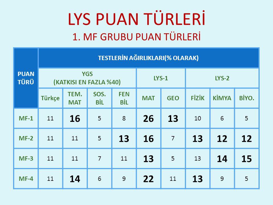 LYS PUAN TÜRLERİ 1. MF GRUBU PUAN TÜRLERİ