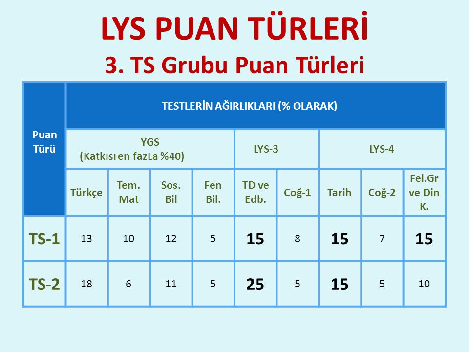 LYS PUAN TÜRLERİ 3. TS Grubu Puan Türleri