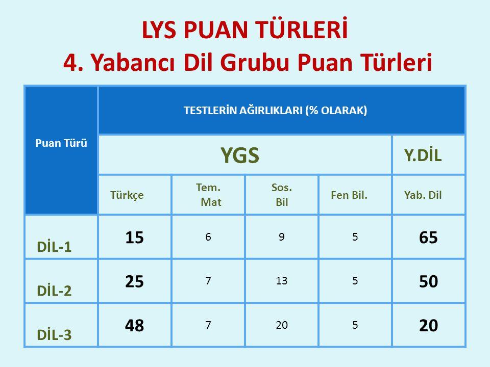 LYS PUAN TÜRLERİ 4. Yabancı Dil Grubu Puan Türleri