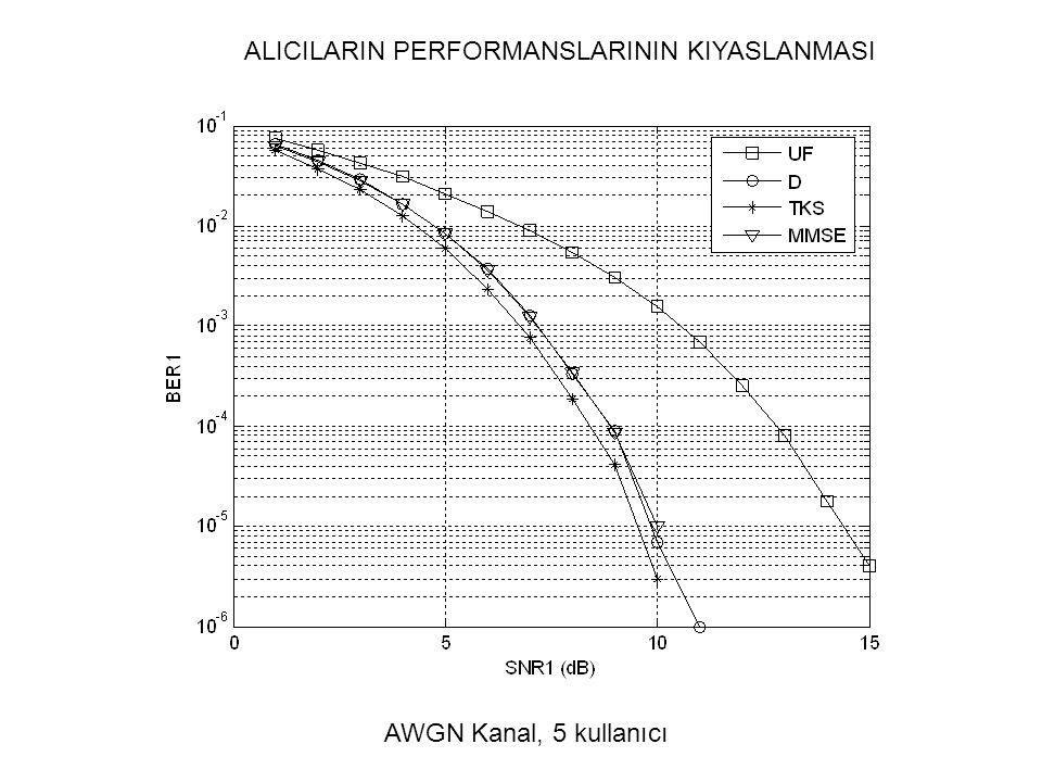 ALICILARIN PERFORMANSLARININ KIYASLANMASI