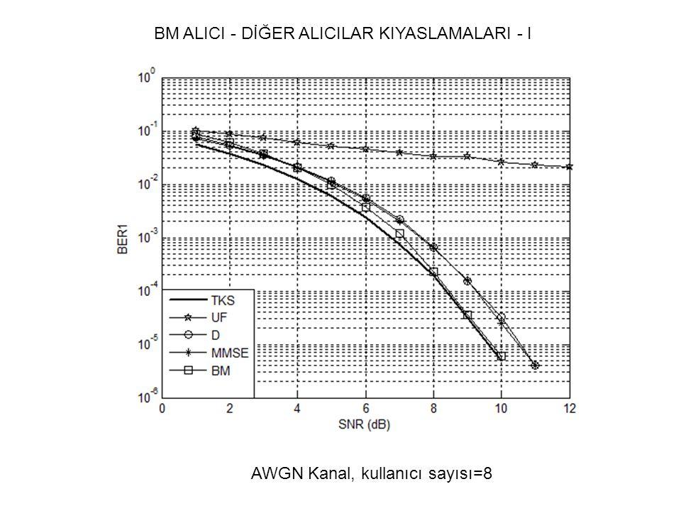 BM ALICI - DİĞER ALICILAR KIYASLAMALARI - I