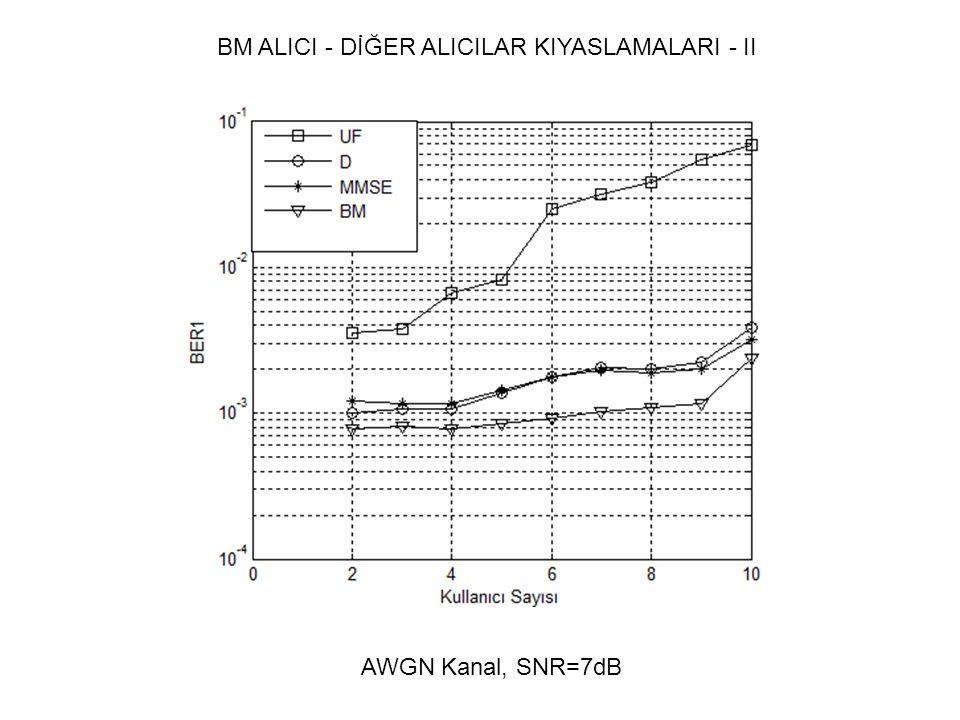 BM ALICI - DİĞER ALICILAR KIYASLAMALARI - II