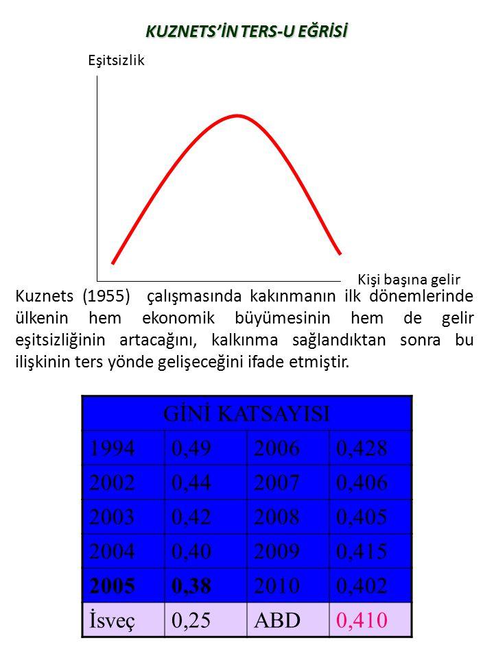 KUZNETS'İN TERS-U EĞRİSİ