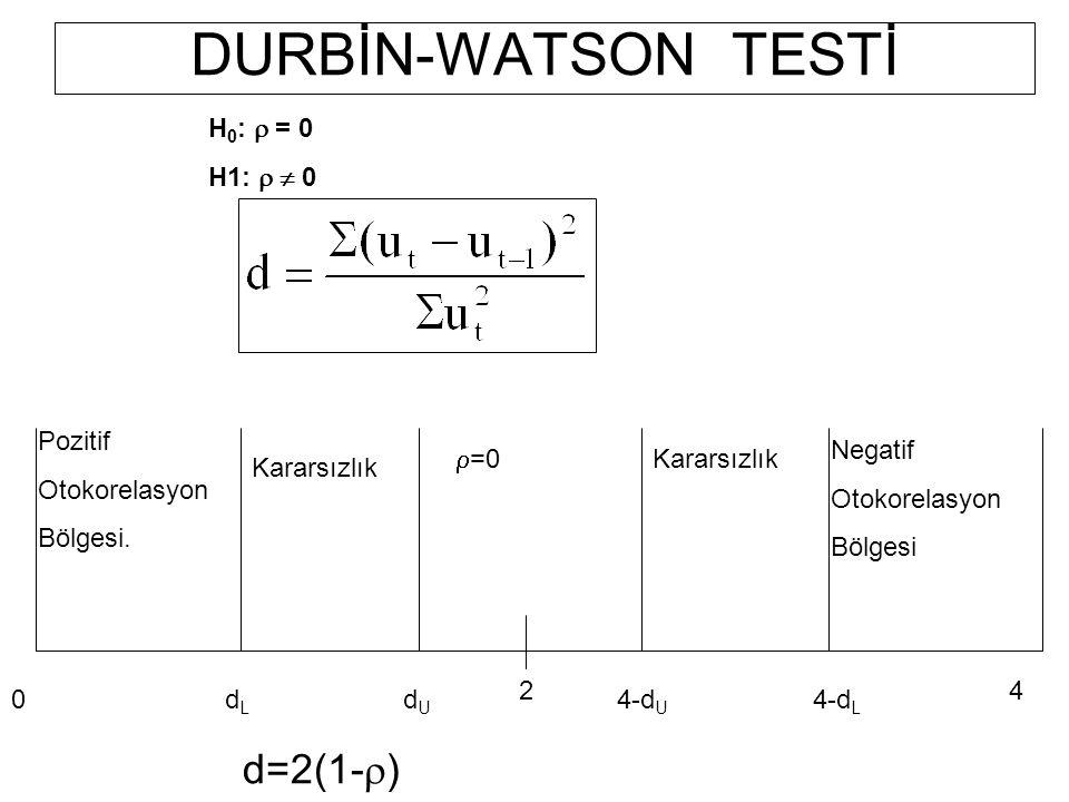 DURBİN-WATSON TESTİ d=2(1-r) H0: r = 0 H1: r  0 Pozitif Otokorelasyon