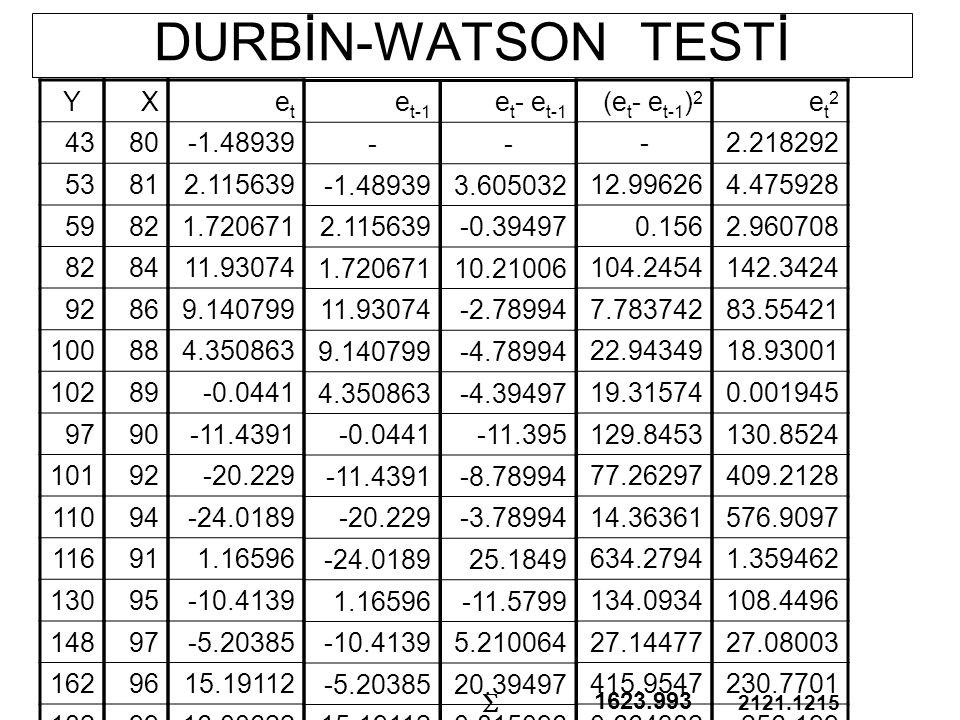DURBİN-WATSON TESTİ Y. 43. 53. 59. 82. 92. 100. 102. 97. 101. 110. 116. 130. 148. 162.