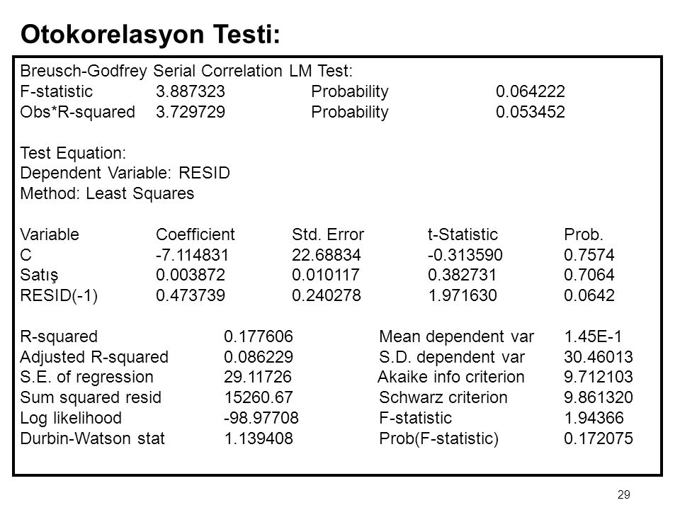 Otokorelasyon Testi: Breusch-Godfrey Serial Correlation LM Test: