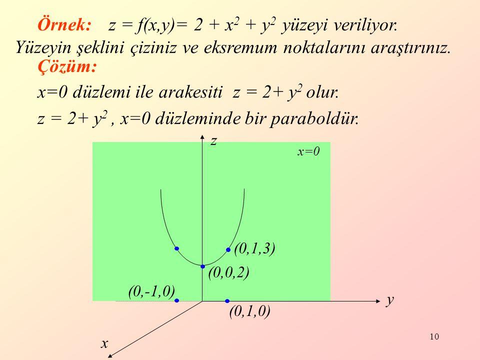 z = f(x,y)= 2 + x2 + y2 yüzeyi veriliyor.