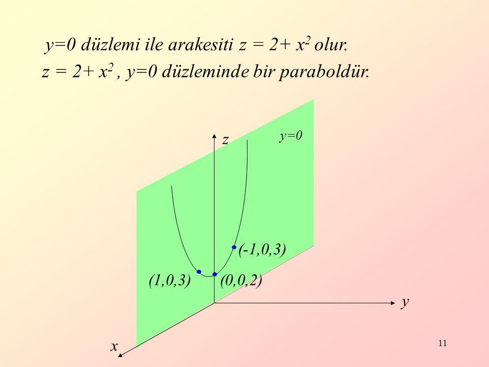 y=0 düzlemi ile arakesiti z = 2+ x2 olur.