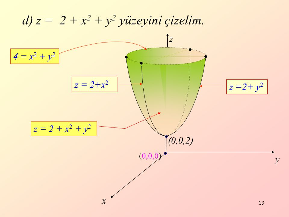 d) z = 2 + x2 + y2 yüzeyini çizelim.