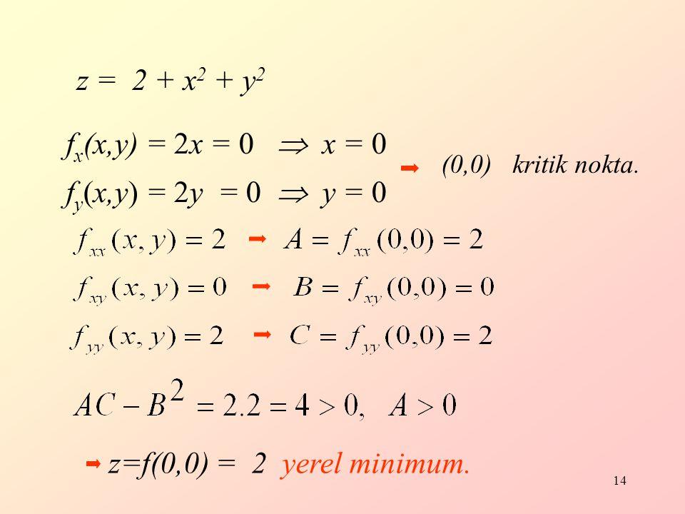 z = 2 + x2 + y2 fx(x,y) = 2x = 0  x = 0 fy(x,y) = 2y = 0  y = 0