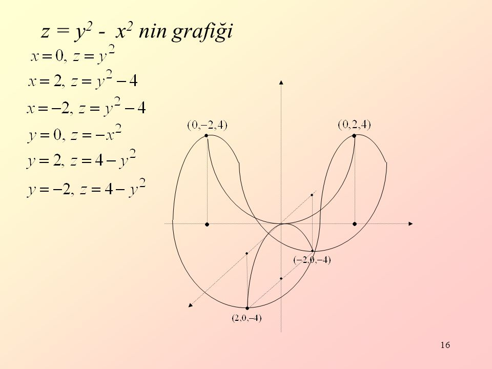 z = y2 - x2 nin grafiği