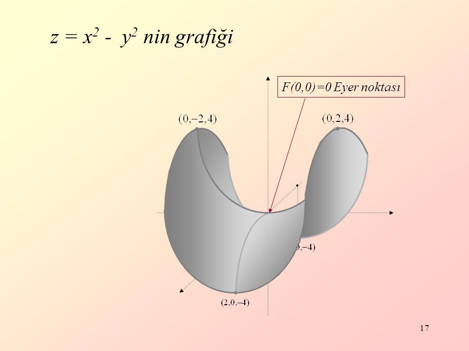 z = x2 - y2 nin grafiği F(0,0)=0 Eyer noktası