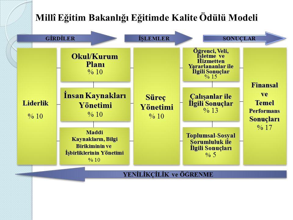 Millî Eğitim Bakanlığı Eğitimde Kalite Ödülü Modeli