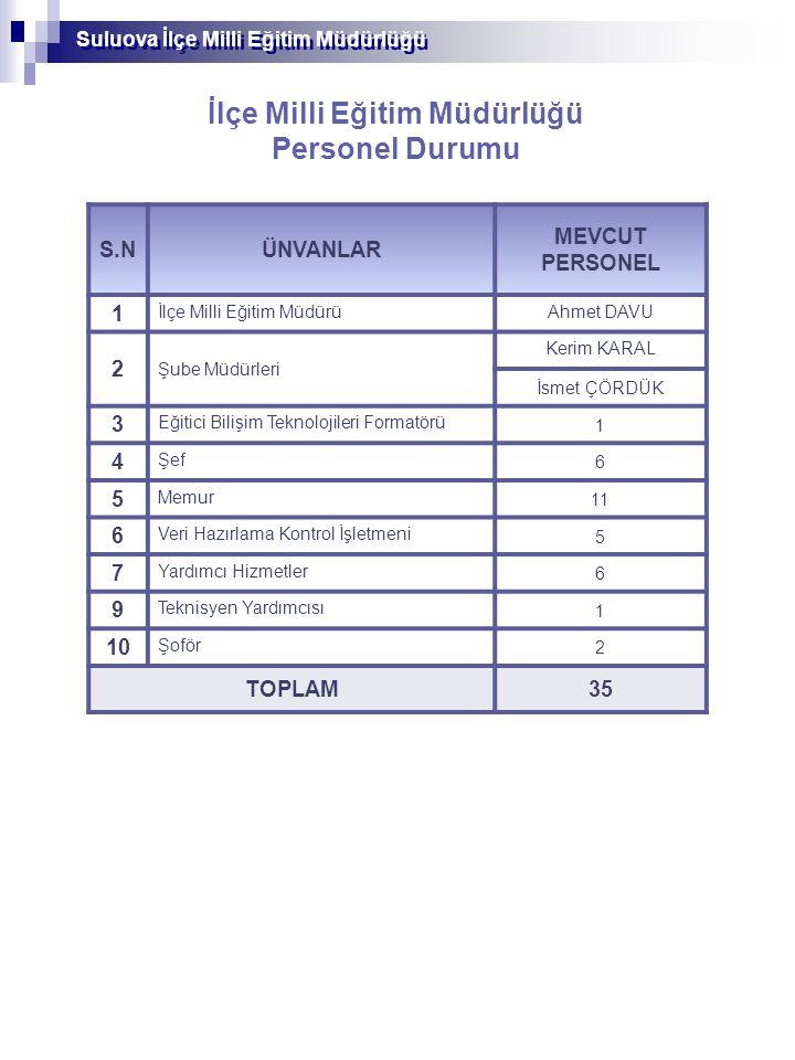 Suluova İlçe Milli Eğitim Müdürlüğü İlçe Milli Eğitim Müdürlüğü