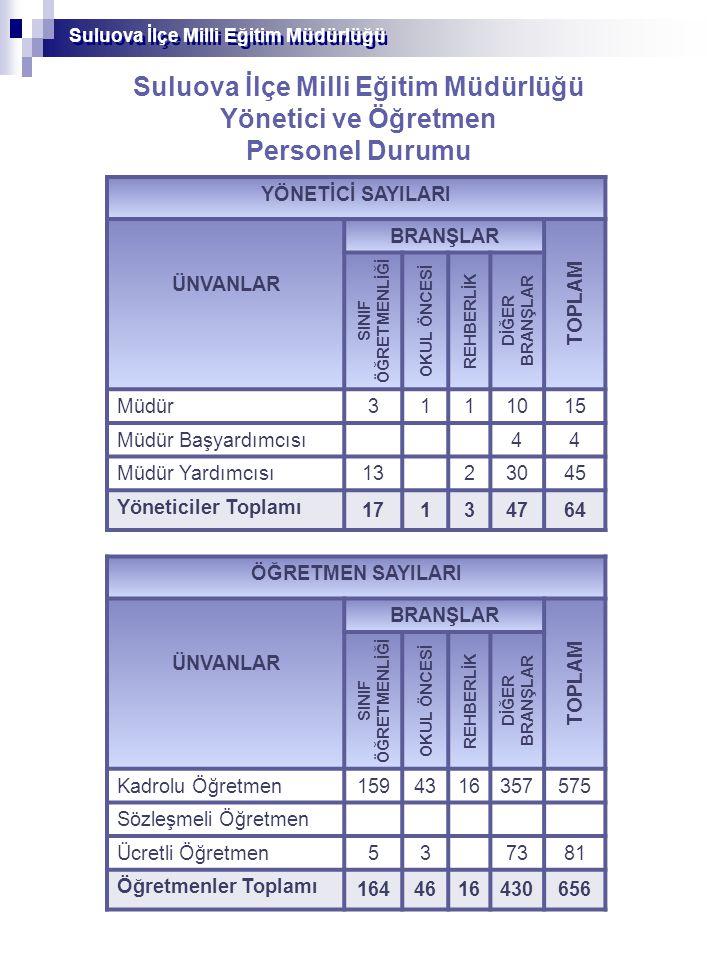 Suluova İlçe Milli Eğitim Müdürlüğü Yönetici ve Öğretmen