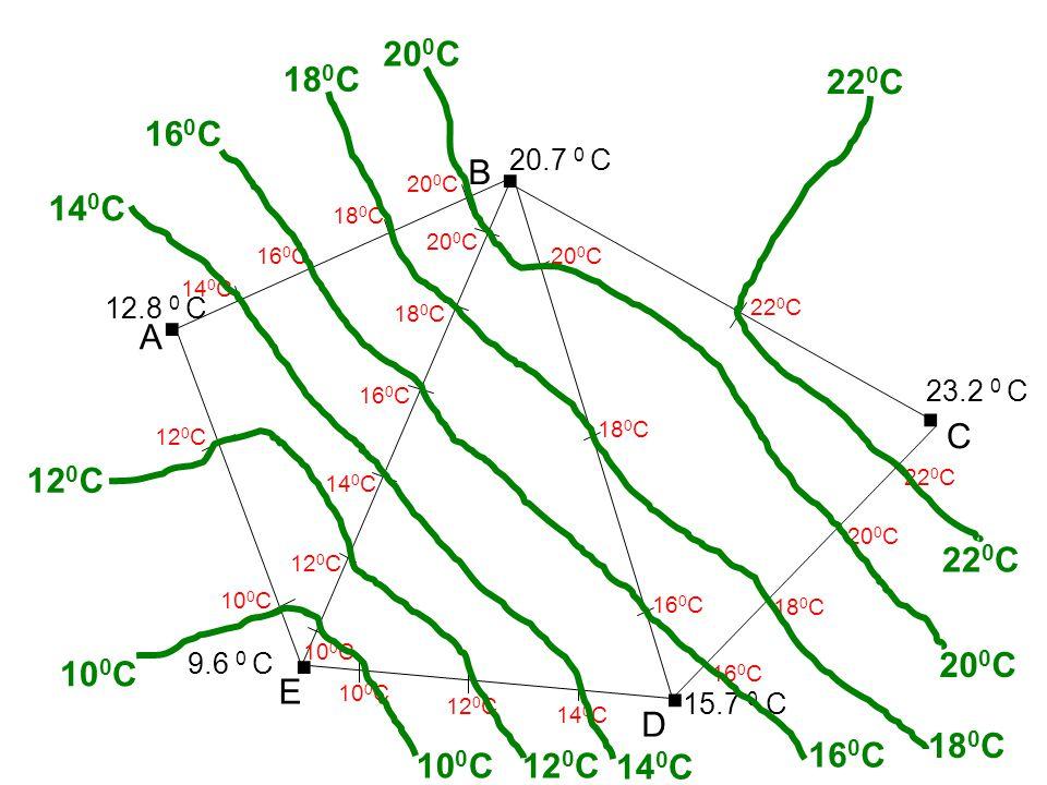 200C 180C. 220C. . 160C. 20.7 0 C. B. 200C. 140C. 180C. 200C. . 160C. 200C. 140C. 12.8 0 C.