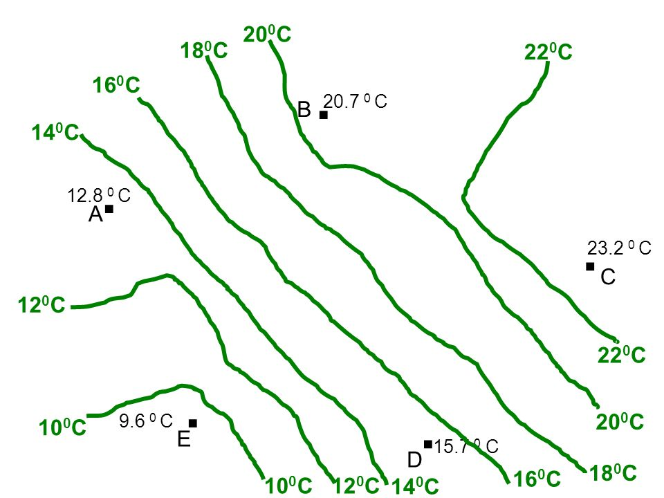 200C 180C. 220C. . 160C. 20.7 0 C. B. 140C. . 12.8 0 C. A. . 23.2 0 C. C. 120C. 220C.