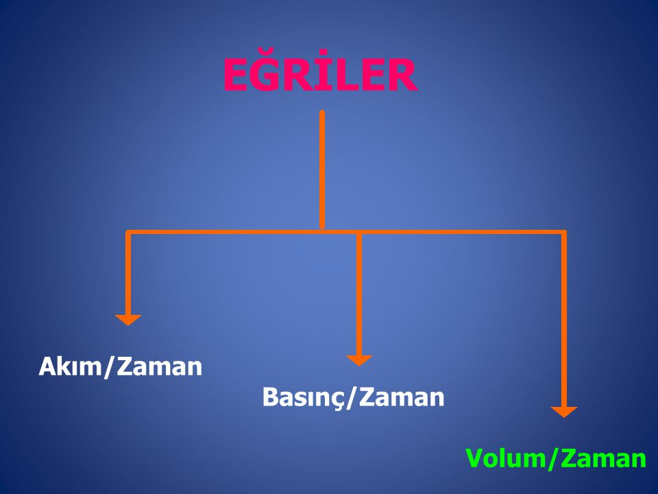 EĞRİLER Akım/Zaman Basınç/Zaman Volum/Zaman