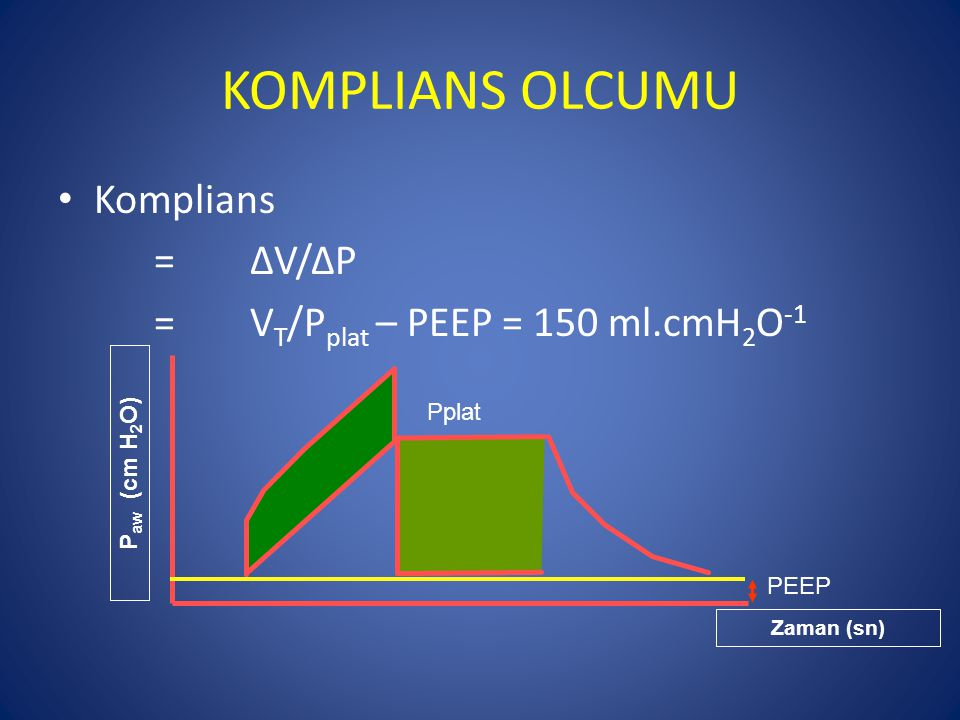 KOMPLIANS OLCUMU Komplians = ΔV/ΔP = VT/Pplat – PEEP = 150 ml.cmH2O-1