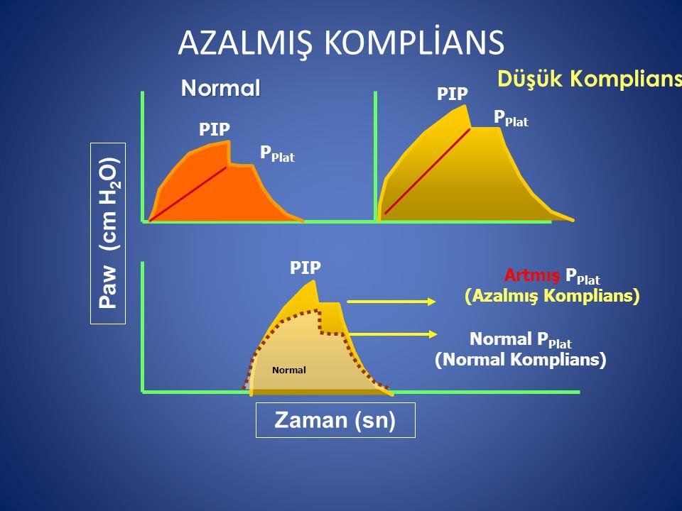 AZALMIŞ KOMPLİANS Düşük Komplians Normal Paw (cm H2O) Zaman (sn) PIP