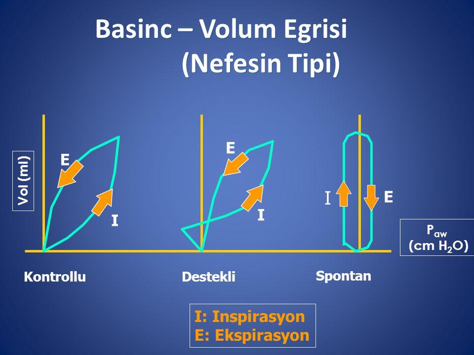 Basinc – Volum Egrisi (Nefesin Tipi)