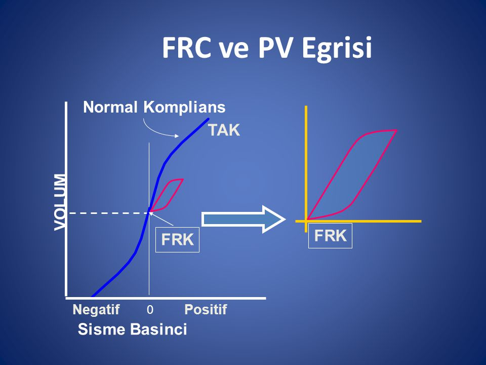 FRC ve PV Egrisi Normal Komplians TAK VOLUM FRK FRK Sisme Basinci