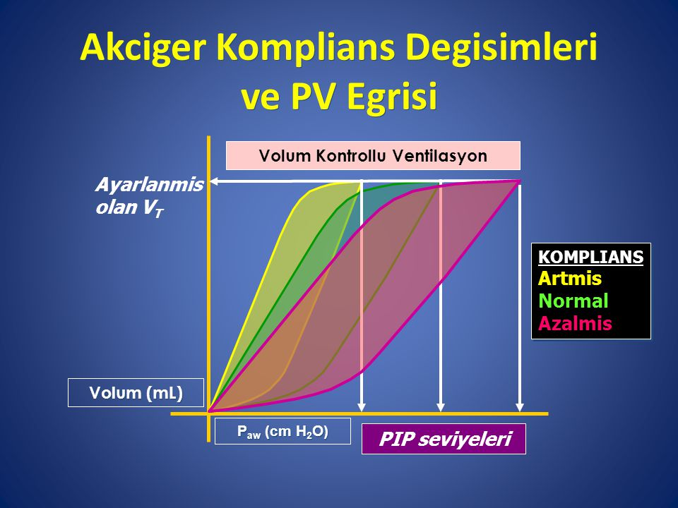 Akciger Komplians Degisimleri ve PV Egrisi