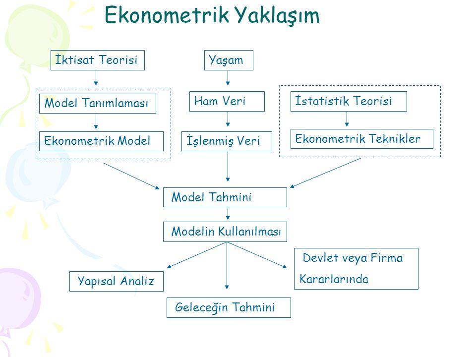 Ekonometrik Yaklaşım İktisat Teorisi Yaşam Model Tanımlaması Ham Veri