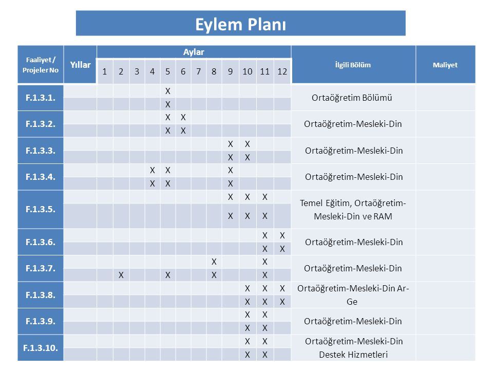 Eylem Planı Yıllar Aylar 1 2 3 4 5 6 7 8 9 10 11 12 F.1.3.1. X