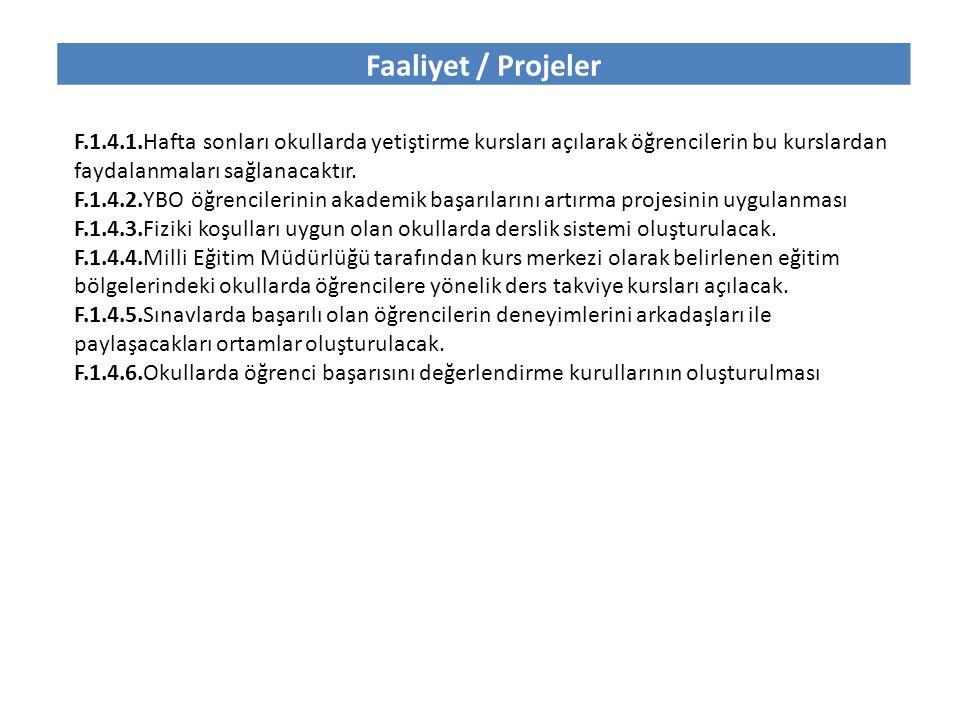 Faaliyet / Projeler F.1.4.1.Hafta sonları okullarda yetiştirme kursları açılarak öğrencilerin bu kurslardan faydalanmaları sağlanacaktır.