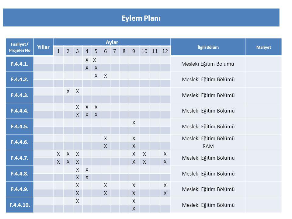 Eylem Planı Yıllar Aylar 1 2 3 4 5 6 7 8 9 10 11 12 F.4.4.1. X
