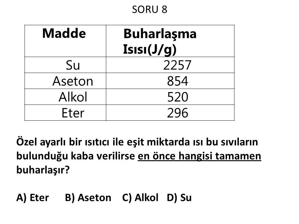 Buharlaşma Isısı(J/g) Su 2257 Aseton 854 Alkol 520 Eter 296
