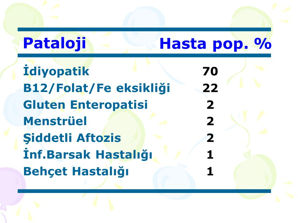 Pataloji Hasta pop. % İdiyopatik B12/Folat/Fe eksikliği