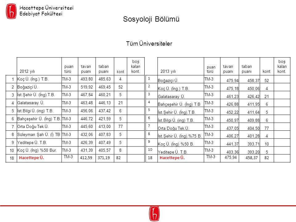 Sosyoloji Bölümü Tüm Üniversiteler Hacettepe Üniversitesi