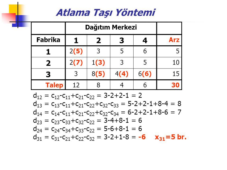 Atlama Taşı Yöntemi 1 2 3 4 d12 = c12-c11+c21-c22 = 3-2+2-1 = 2
