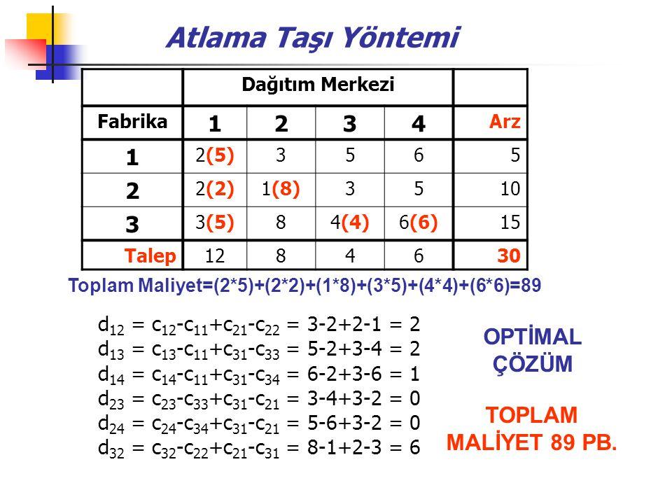 Atlama Taşı Yöntemi 1 2 3 4 OPTİMAL ÇÖZÜM TOPLAM MALİYET 89 PB.
