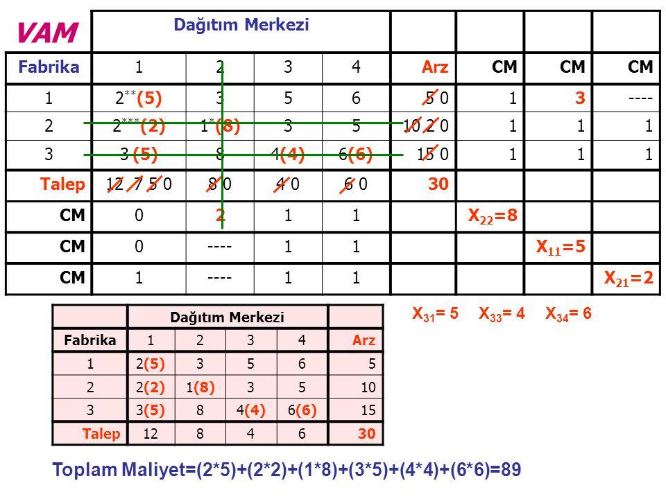 VAM Toplam Maliyet=(2*5)+(2*2)+(1*8)+(3*5)+(4*4)+(6*6)=89