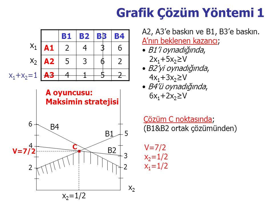 . Grafik Çözüm Yöntemi 1 x1 x2 A2, A3'e baskın ve B1, B3'e baskın.