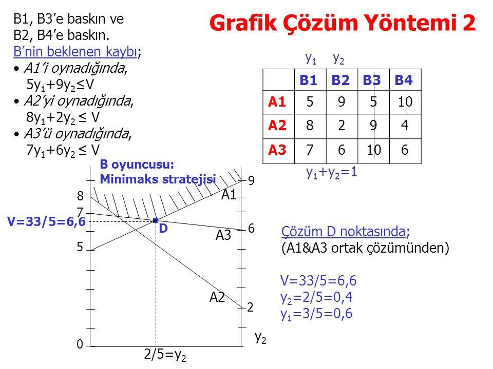 . Grafik Çözüm Yöntemi 2 B1, B3'e baskın ve B2, B4'e baskın.