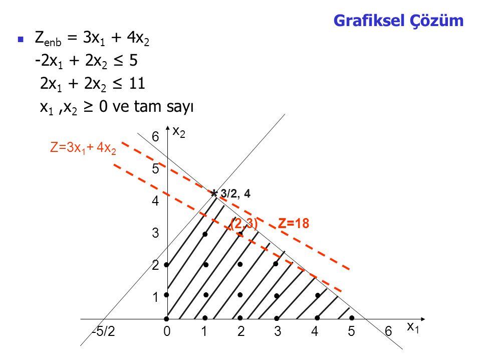 * Grafiksel Çözüm Zenb = 3x1 + 4x2 -2x1 + 2x2 ≤ 5 2x1 + 2x2 ≤ 11